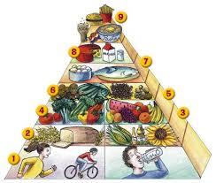 7 načel zdrave hrane po prehranski piramidi